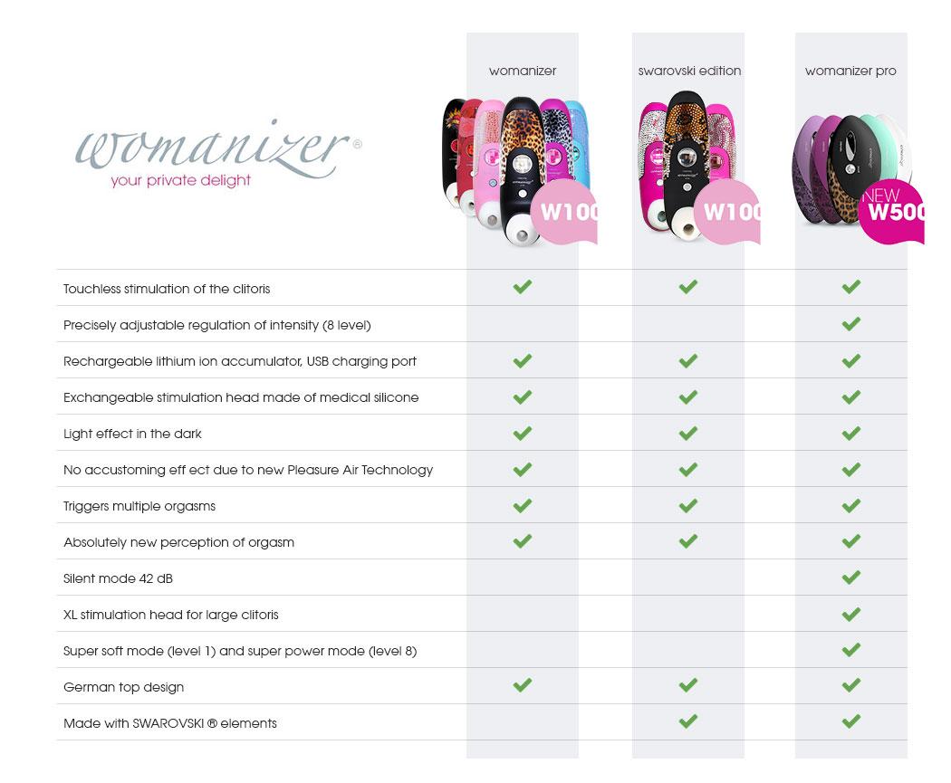 Womanizer 100 vs W500 Pro